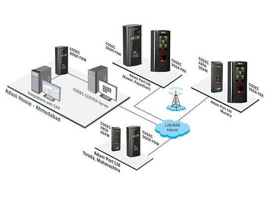 adani Solution diagram