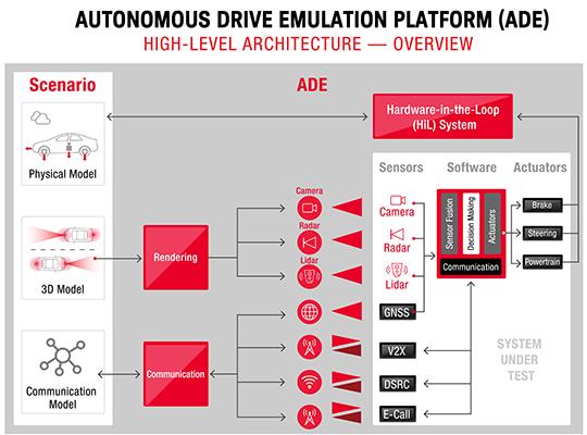 Autonomous Drive Emulation Platform