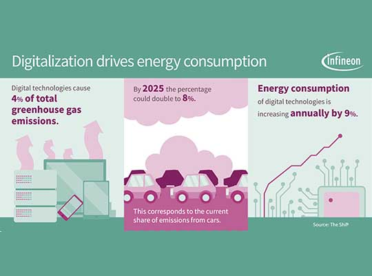 Digitalization Emissione
