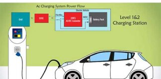 Electric Vehicle On Board Charger