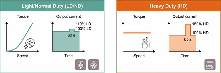 Overload capability defines a period of higher-than-rated current during acceleration