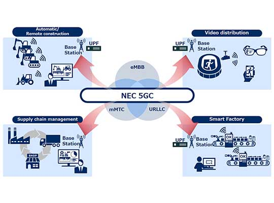 NEC 5GC