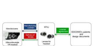 Scheme of licensed manufacture and sale of lenses