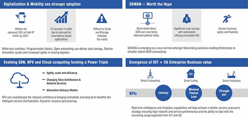 Defining SDN and NFV for the Indian Market