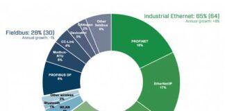 Industrial networks Market
