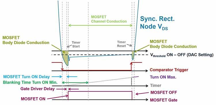 Synchronous Rectification Digital Control Algorithm
