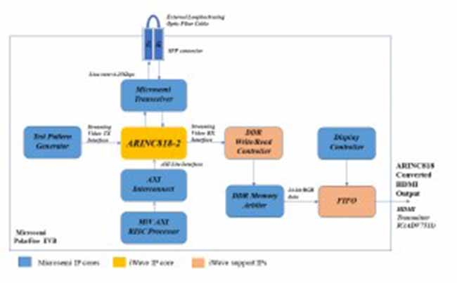 System architecture for external loopback test