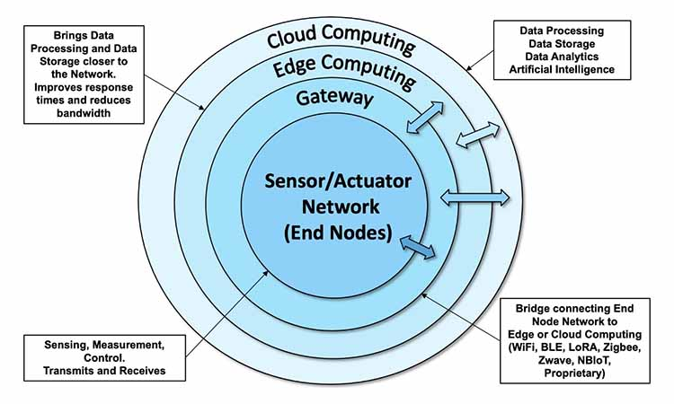 Typical implementation of an IoT ecosystem