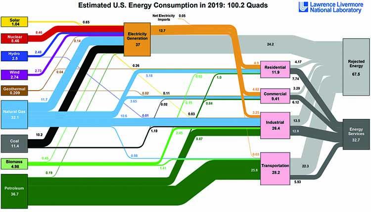 Estimated U.S. energy consumption