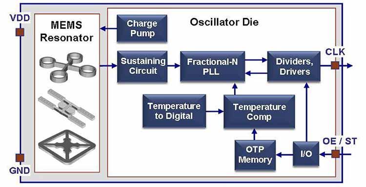 The programmability of MEMS oscillators derives