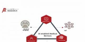 Artificial Intelligence Based Medical Device Market
