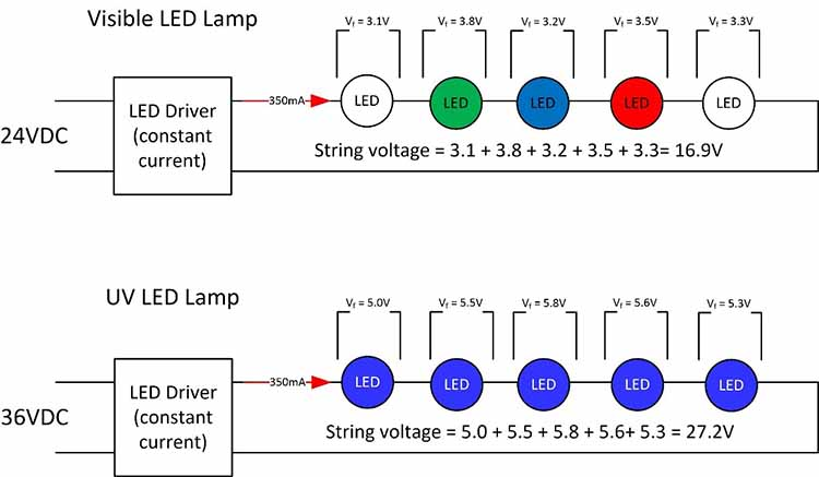 Comparison of 5-LED strings for visible or UV LEDs
